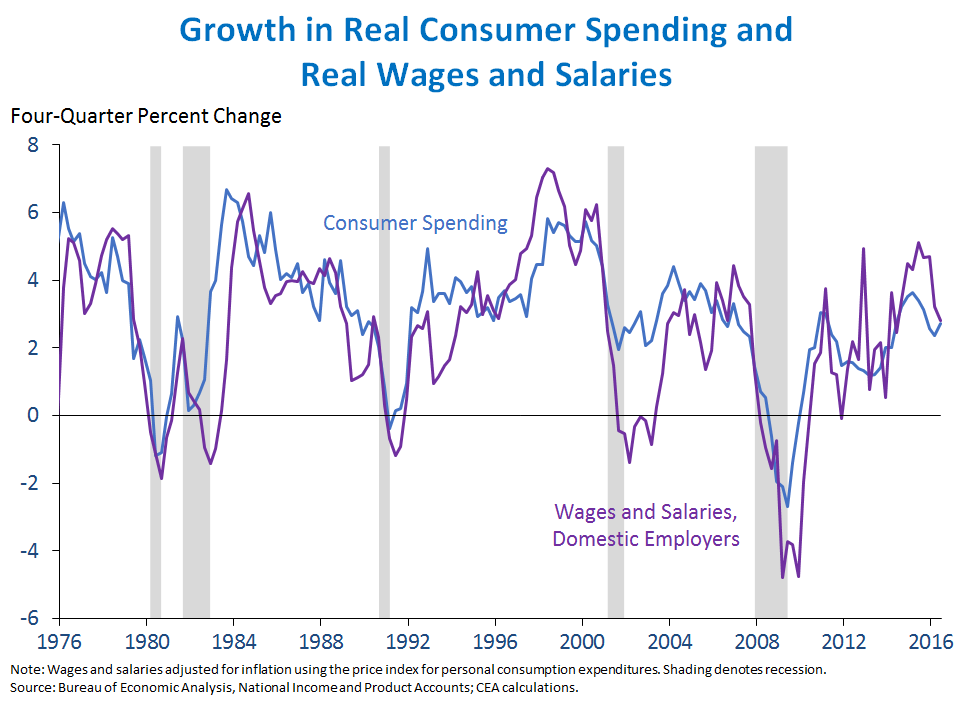 Growth in Real Consumer Spending and Real Wages and Salaries