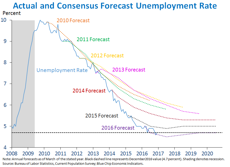 Actual and Consensus Forecast Unemployment Rate