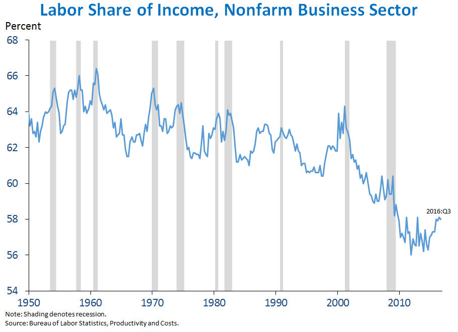 Labor Share of Income, Nonfarm Business Sector