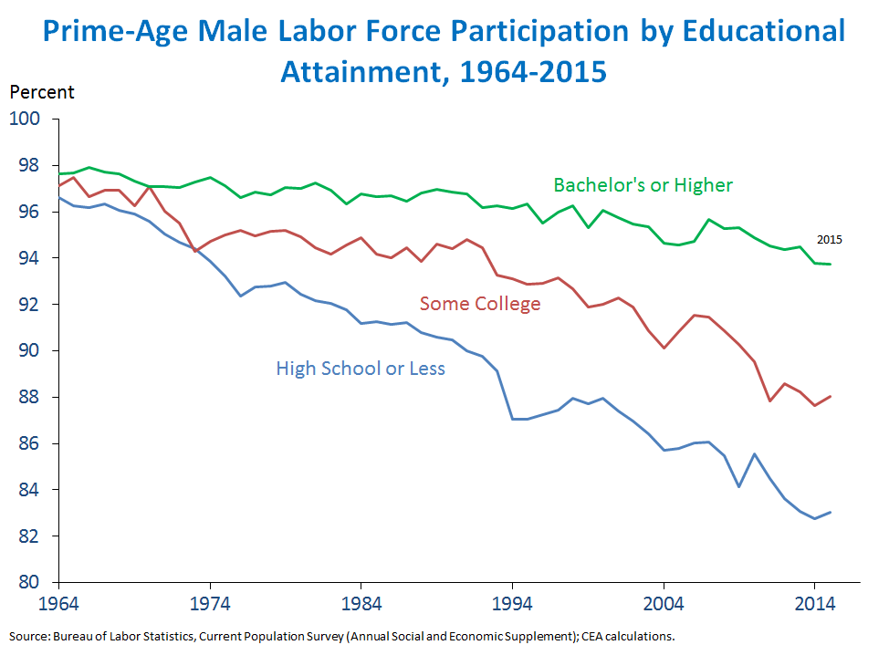 Prime-Age Male Labor Force Participation by Educational Attainment, 1964-2015