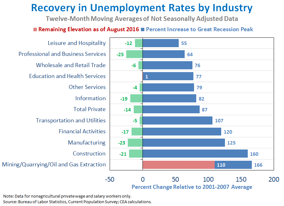 Recovery in Unemployment Rates by Industry