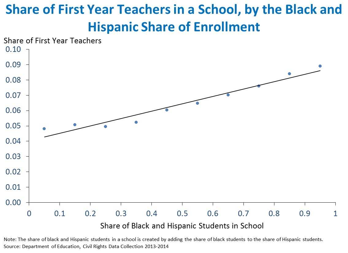 Share of First Year Teachers in a School, by the Black and Hispanic Share of Enrollment