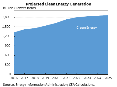 Projected Clean Energy Generation