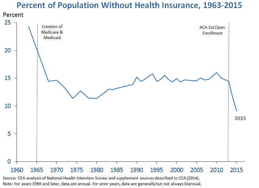 Percent of Population Without Health Insurance, 1963-2015