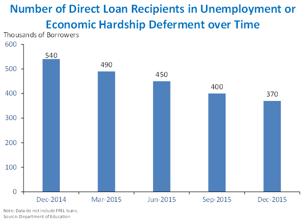 Number of Direct Loan Recipients in Unemployment or Economic Hardship Deferment over Time