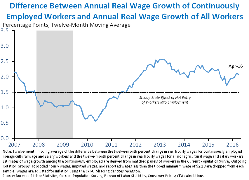 Difference Between Annual Real Wage Growth of Continuously Employed Workers and Annual Real Wage Growth of All Workers