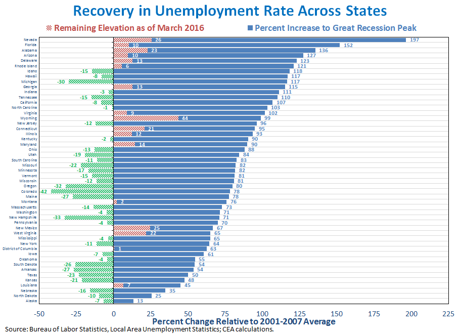 Recovery in Unemployment Rate Across States