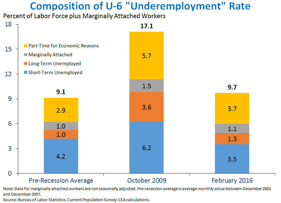 Composition of U-6 Underemployment Rate