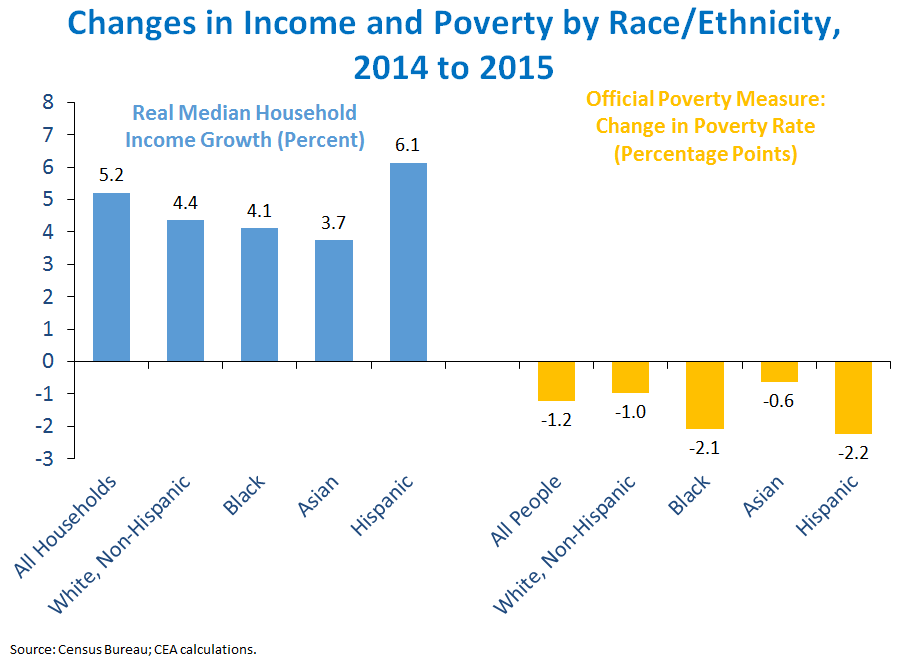 Changes in Income and Poverty by Race/Ethnicity, 2014 to 2015