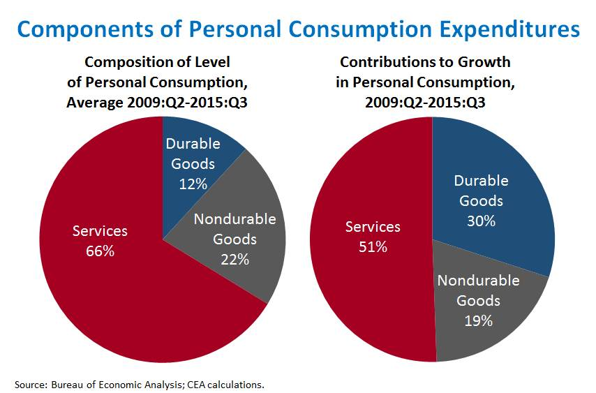 Components of Personal Consumption Expenditures
