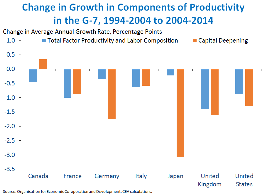 Change in Growth in Components of Productivity in the G7, 1994-2004 to 2004-2014