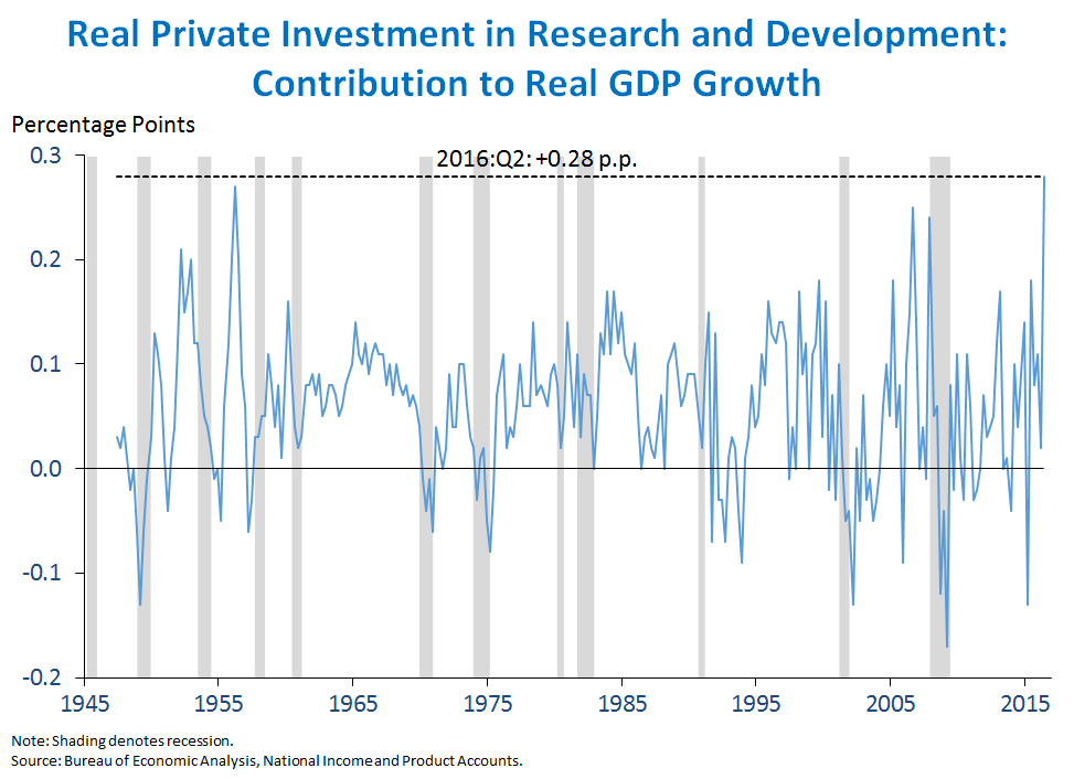 Real Private Investment in Research and Development: Contribution to Real GDP Growth
