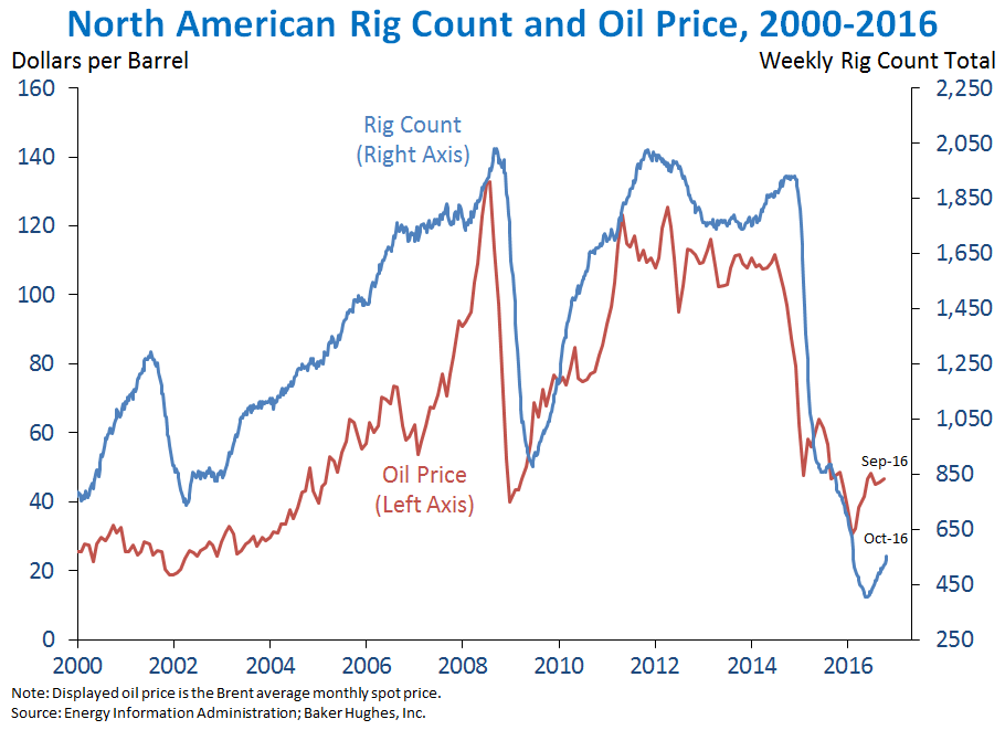 North American Rig Count and Oil Price, 2000-2016