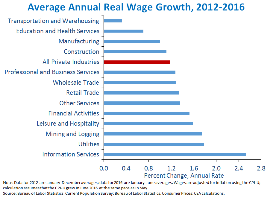 Average Annual Real Wage Growth, 2012-2016