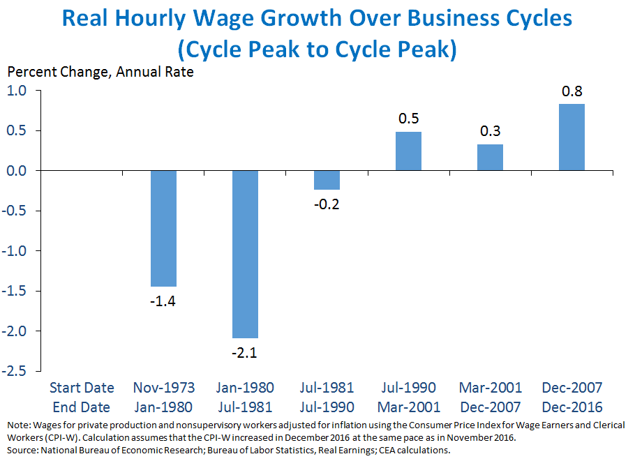 Real Hourly Wage Growth Over Business Cycles (Cycle Peak to Cycle Peak)