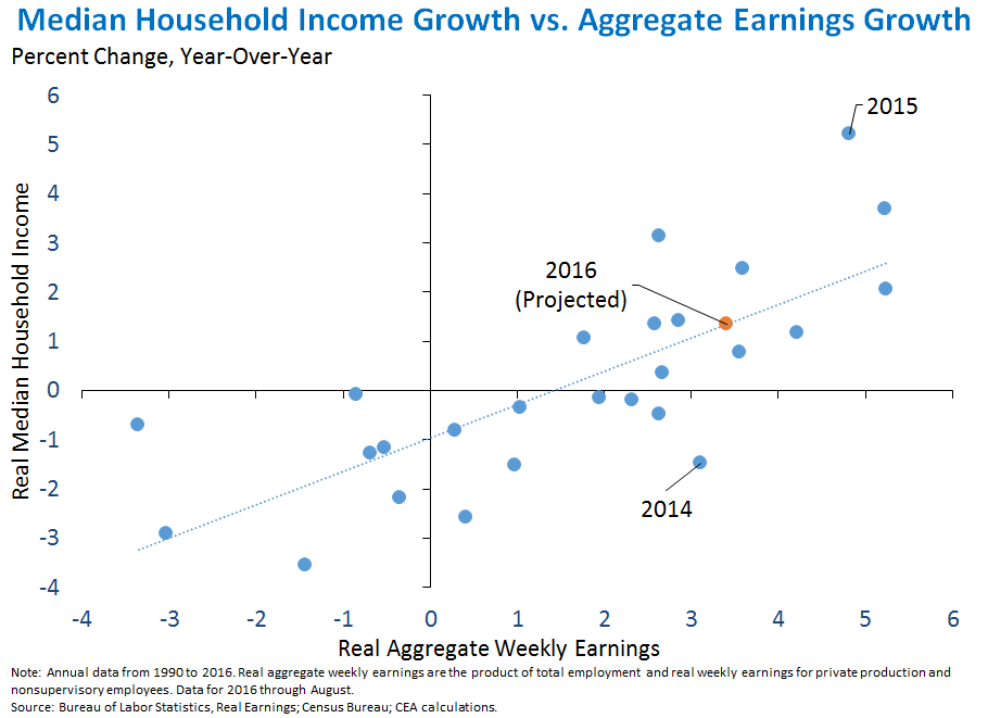 Median Household Income Growth vs. Aggregate Earnings Growth