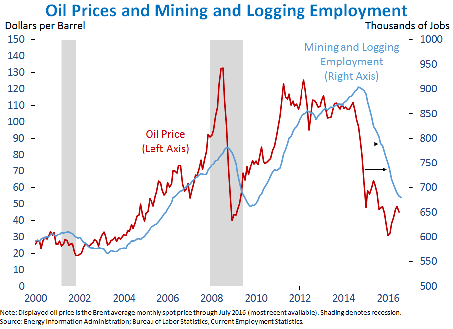 Oil Prices and Mining and Logging Employment
