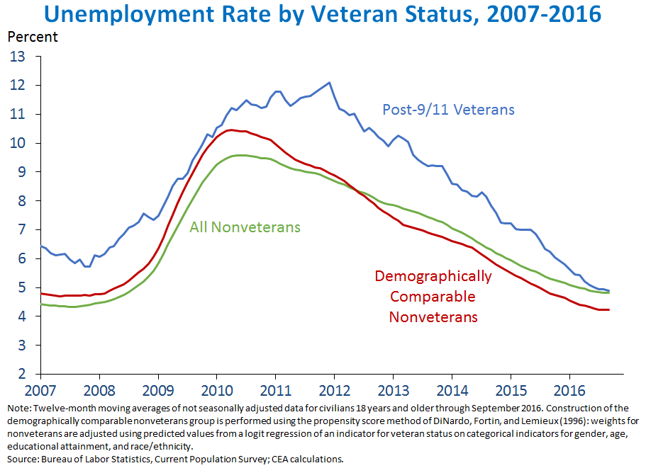 Unemployment Rate by Veteran Status, 2007-2016