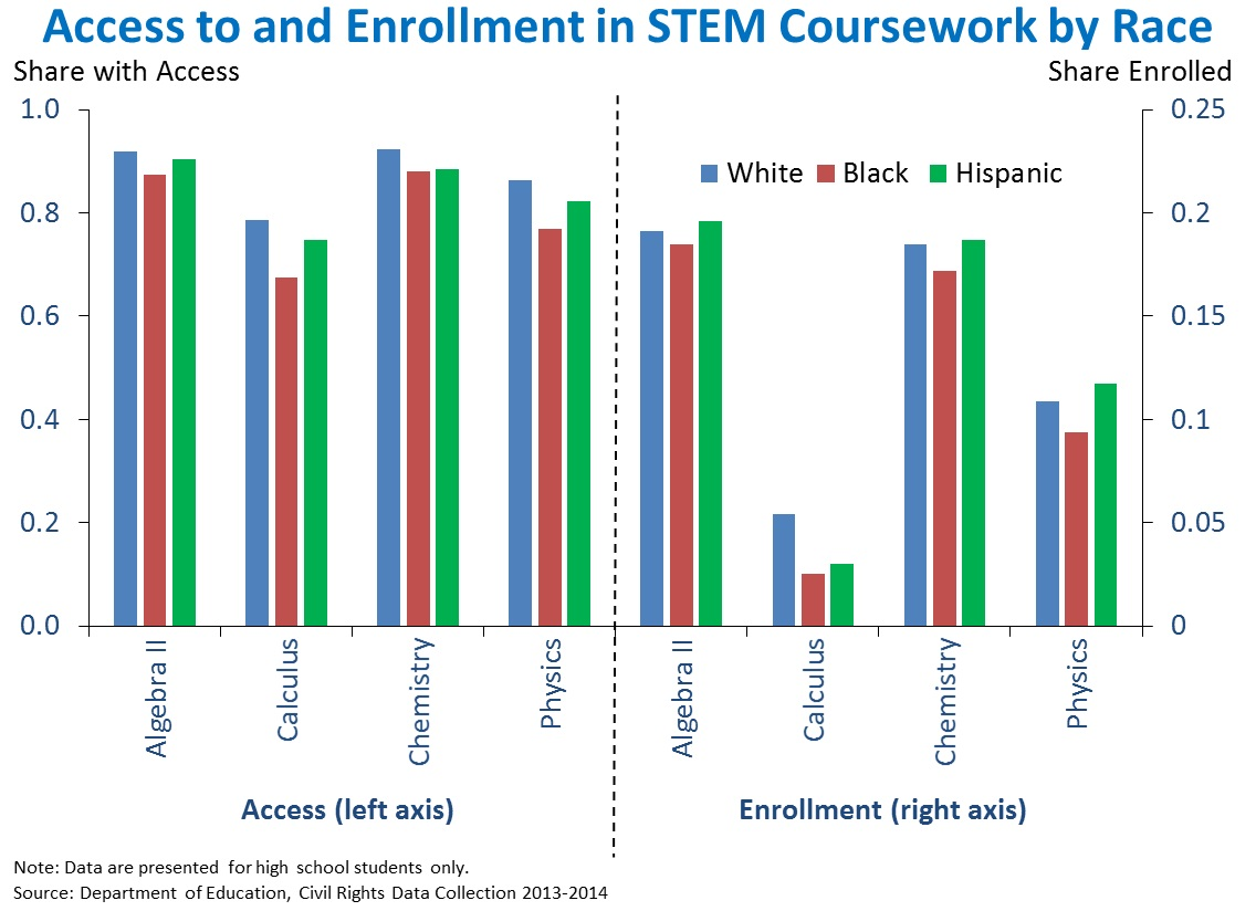 Access to and Enrollment in STEM Coursework by Race