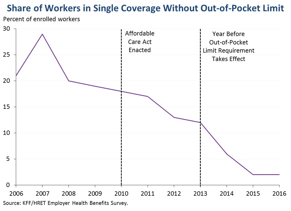 Share of Workers in Single Coverage Without Out-of-Pocket Limit