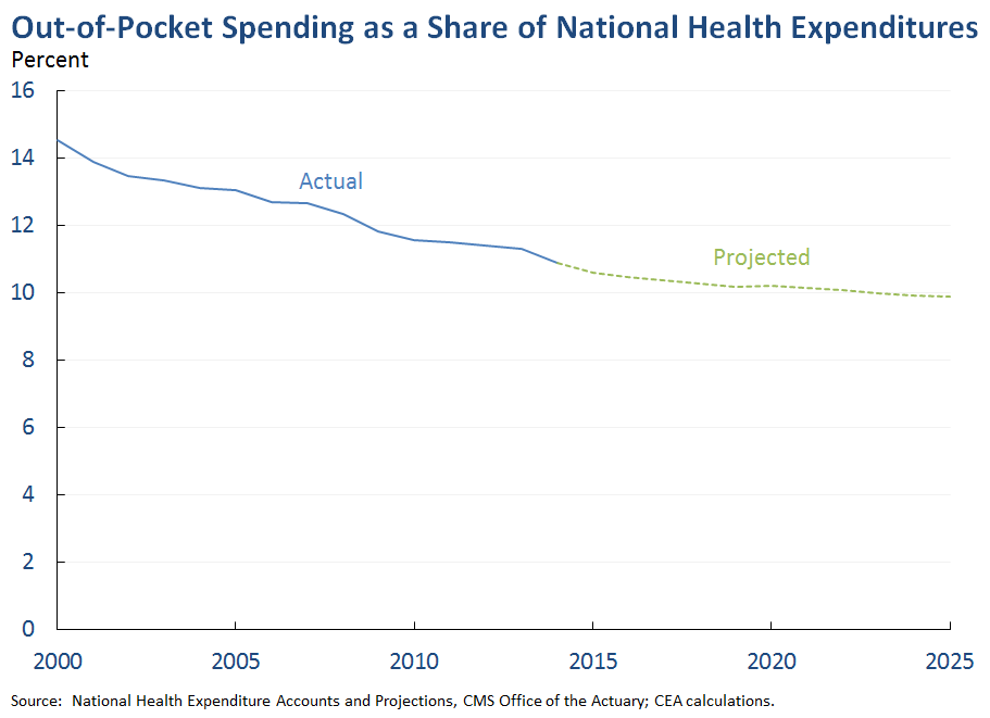 Out-of-Pocket Spending as a Share of National Health Expenditures