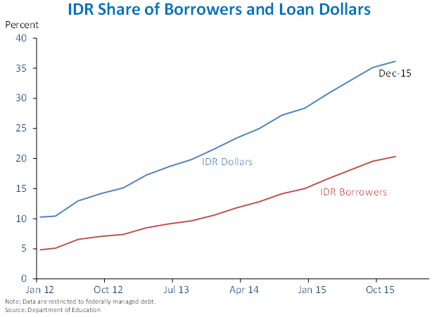 IDR Share of Borrowers and Loan Dollars