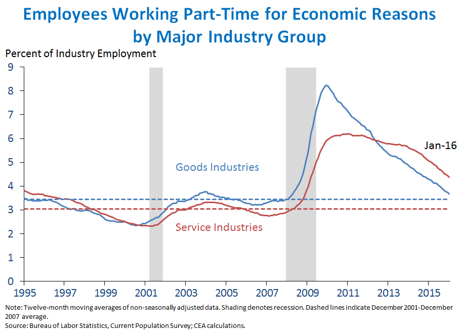 Employees Working Part Time for Economic Reasons by Industry