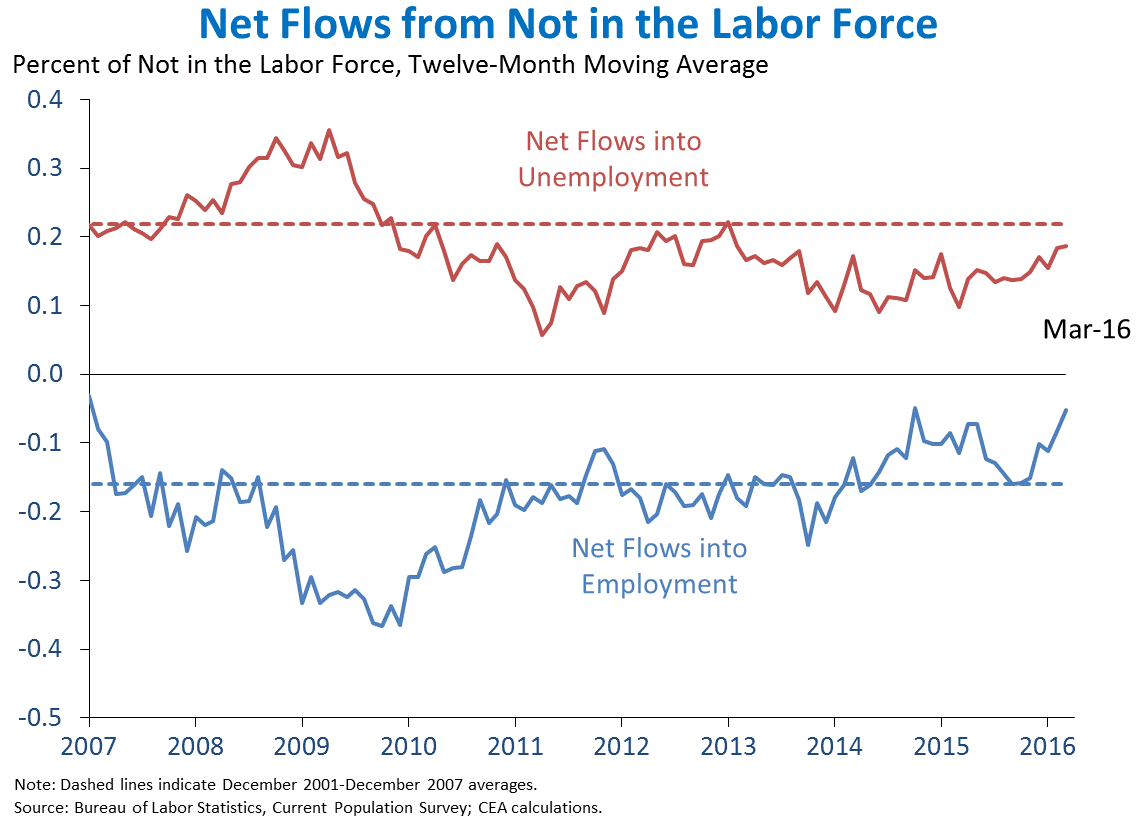 Net Flows from Not in the Labor Force