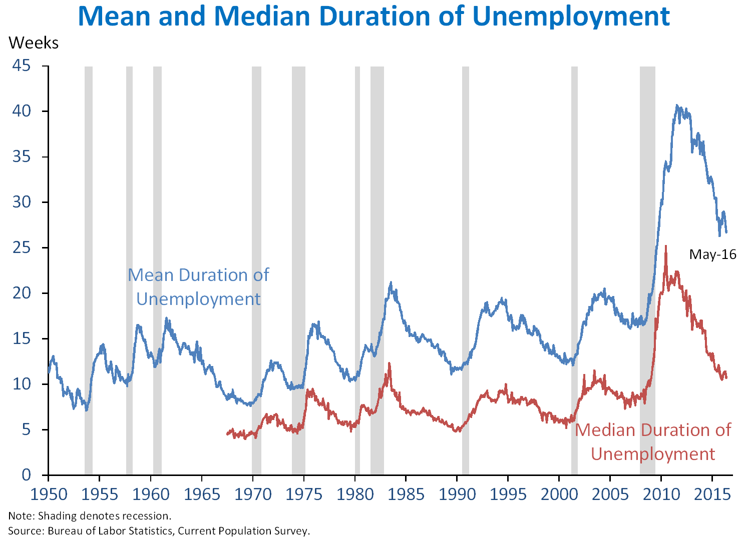 Mean and Median Duration of Unemployment