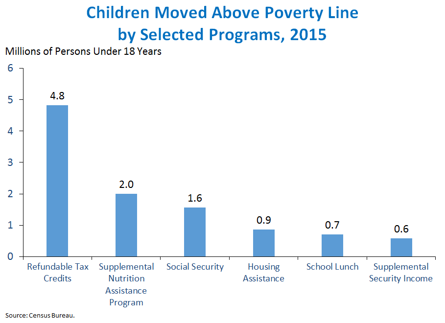 Children Moved Above Poverty Line by Selected Programs, 2015