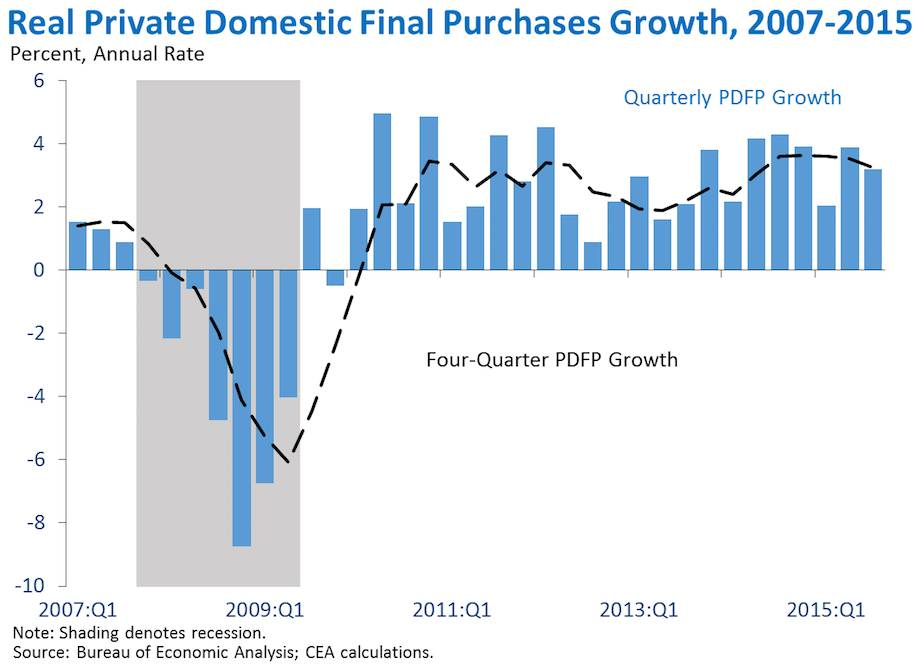 Real Private Domestic Final Purchase Growth, 2007-2015