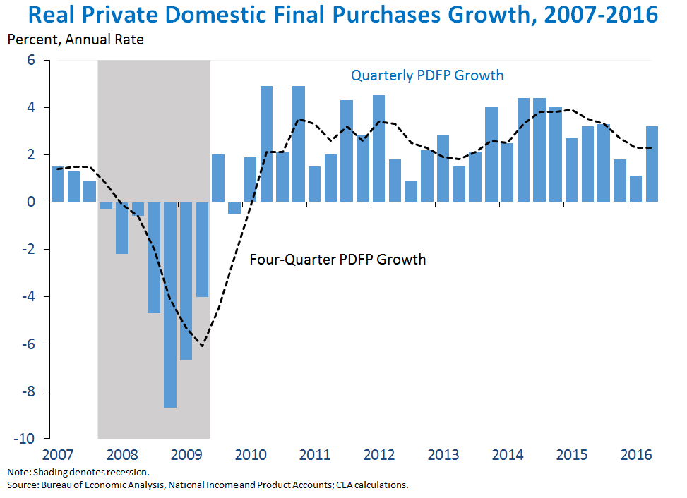 Real Private Domestic Final Purchases Growth, 2007-2016