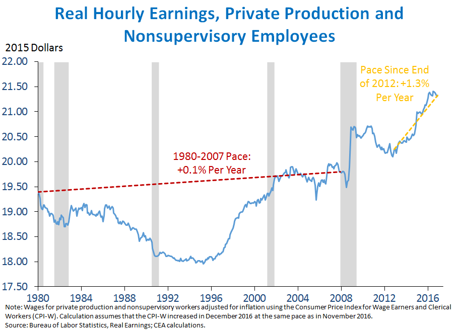 Real Hourly Earnings, Private Production and Nonsupervisory Employees