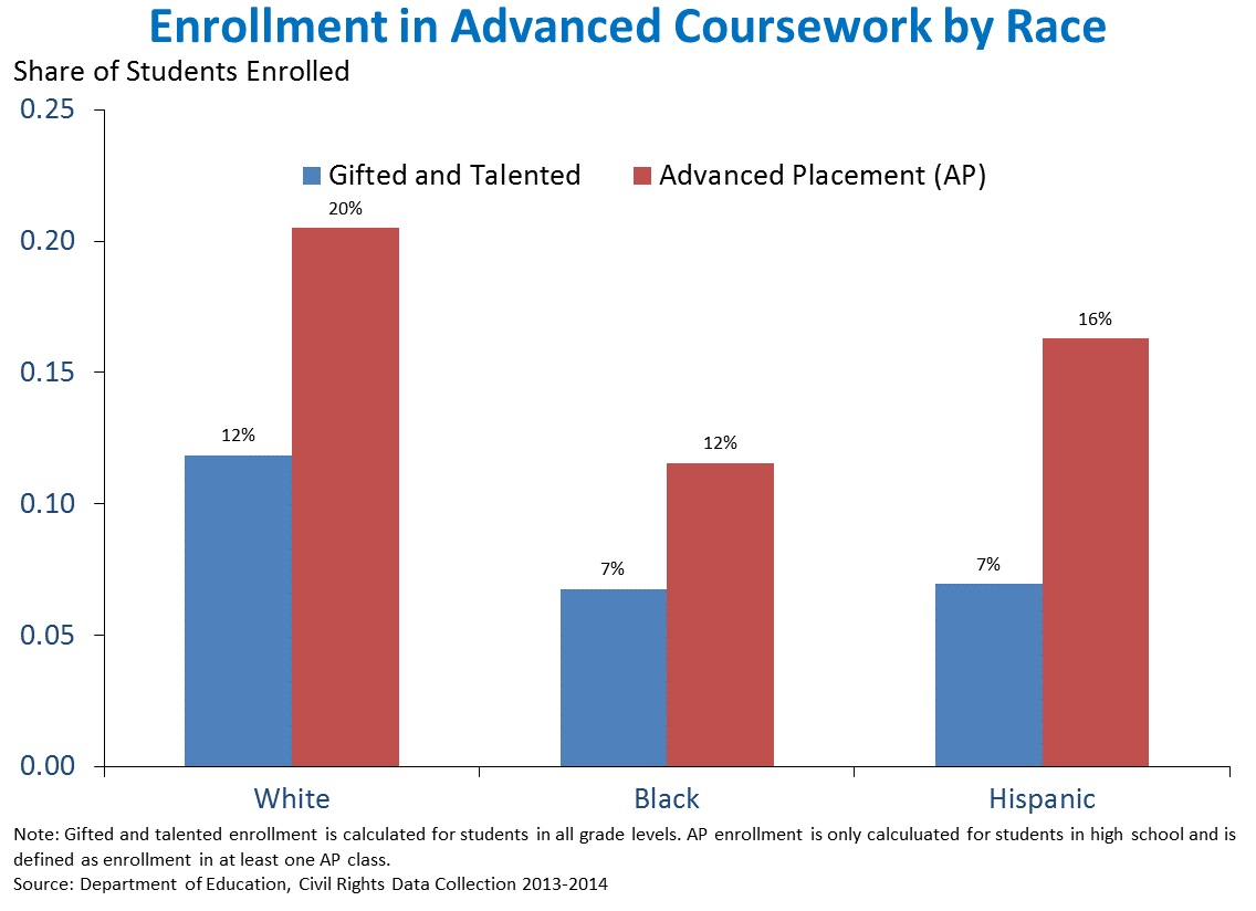 Enrollment in Advanced Coursework by Race