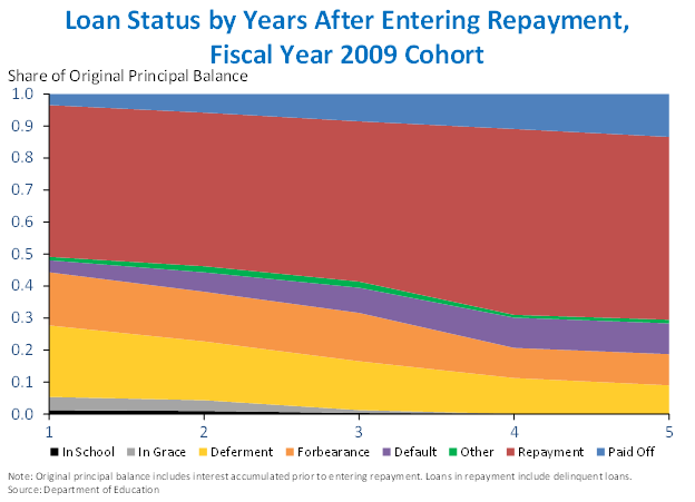 Loan Status by Years After Entering Repayment