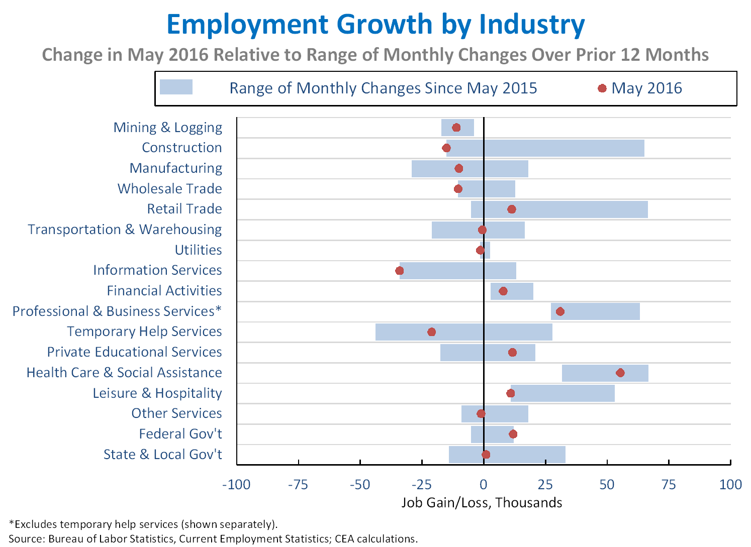 Employment Growth by Inudstry