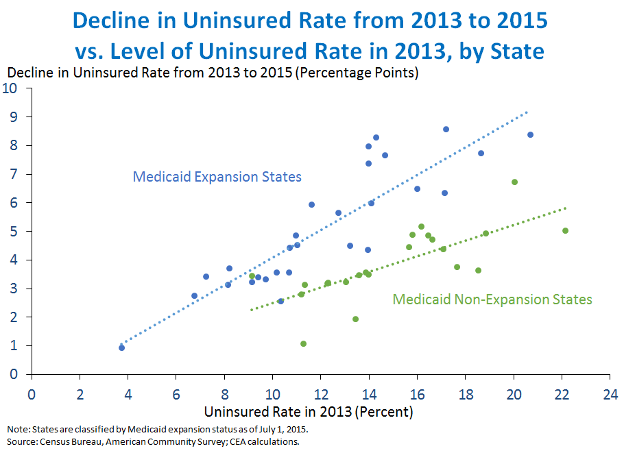 Decline in Uninsured Rate from 2013 to 2015 vs. Level of Uninsured Rate in 2013, by State