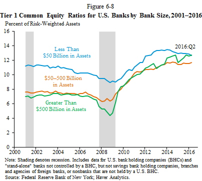 Tier 1 Common Equity Ratios for U.S. Banks by Bank Size, 2001-2016