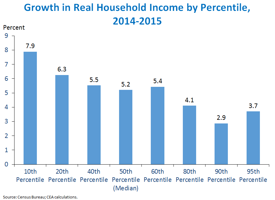 Growth in Real Household Income by Percentile, 2014-2015