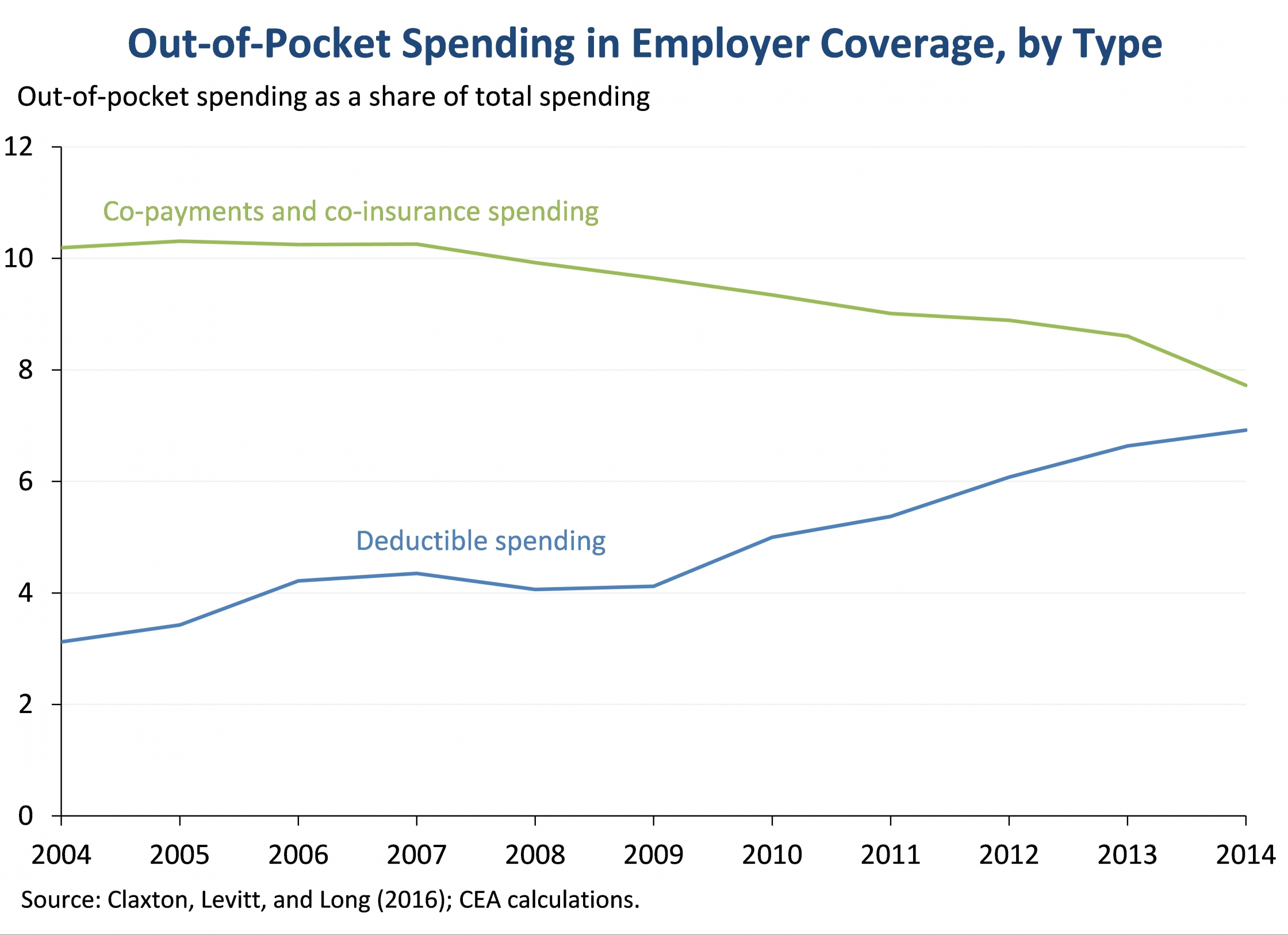 Out-of-Pocket Spending in Employer Coverage, by Type