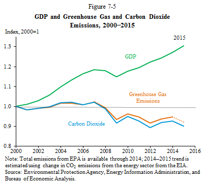 GDP and Greenhouse Gas and Carbon Dioxide Emissions, 2000-2015