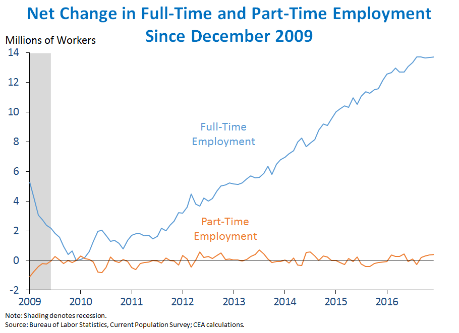Net Change in Full-Time and Part-Time Employment Since December 2009