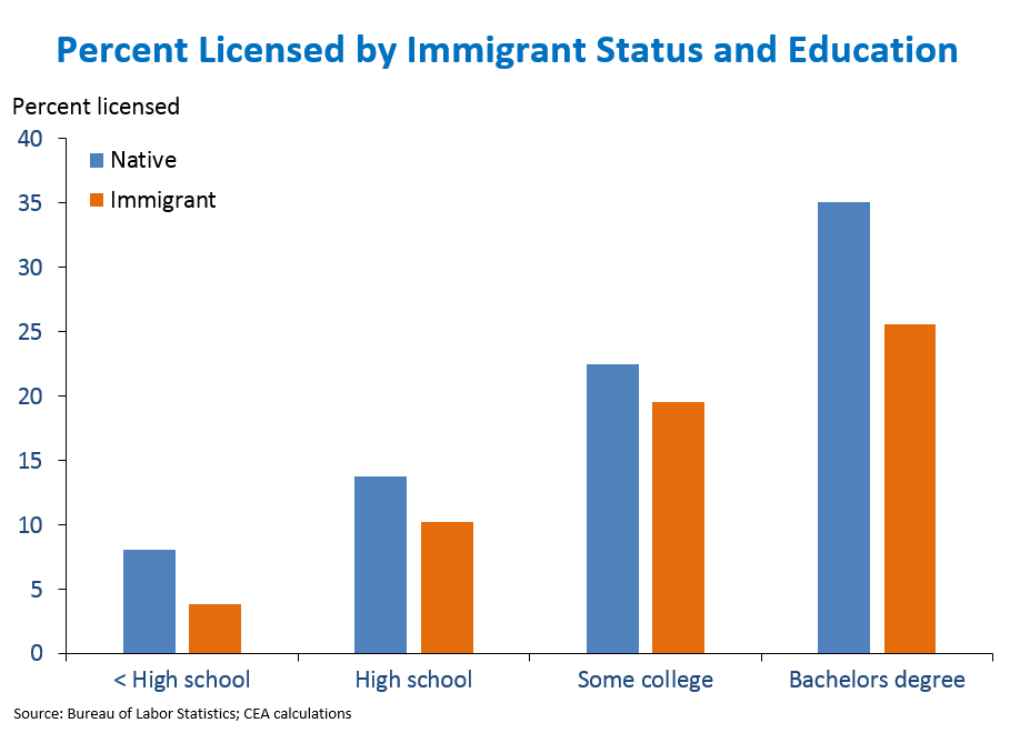 Percent Licensed by Immigrant Status and Education