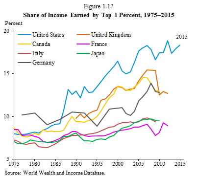 Share of Income Earned by Top 1 Percent, 1975-2015