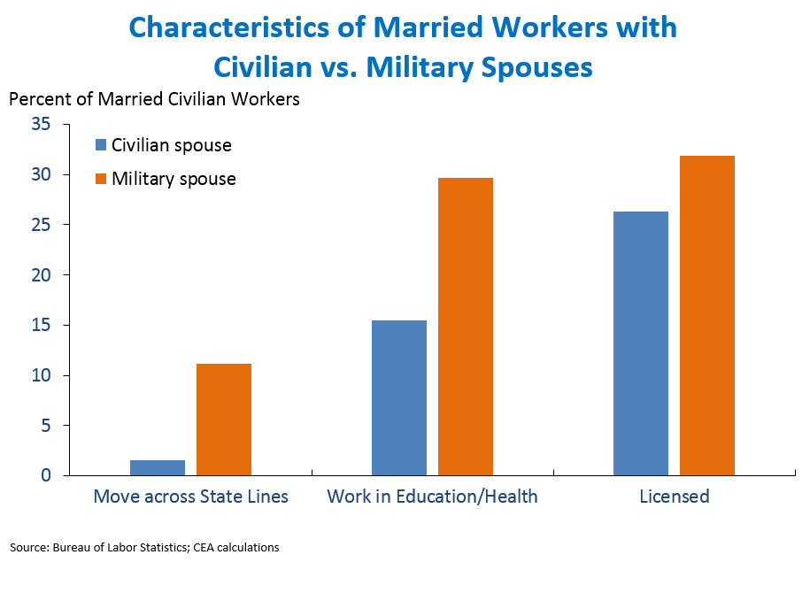 Characteristics of Married Workers with Civilian vs. Military Spouses