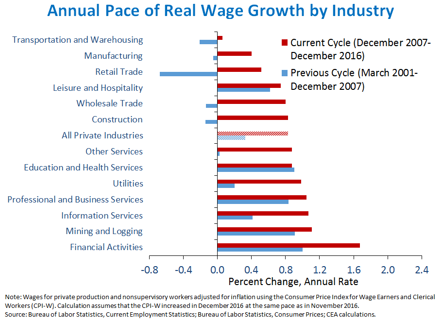 Annual Pace of Real Wage Growth by Industry