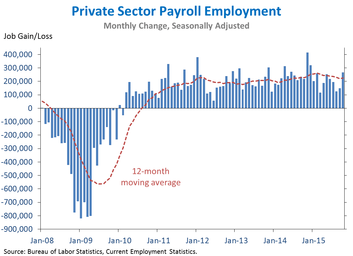 Private Sector Payroll Employment