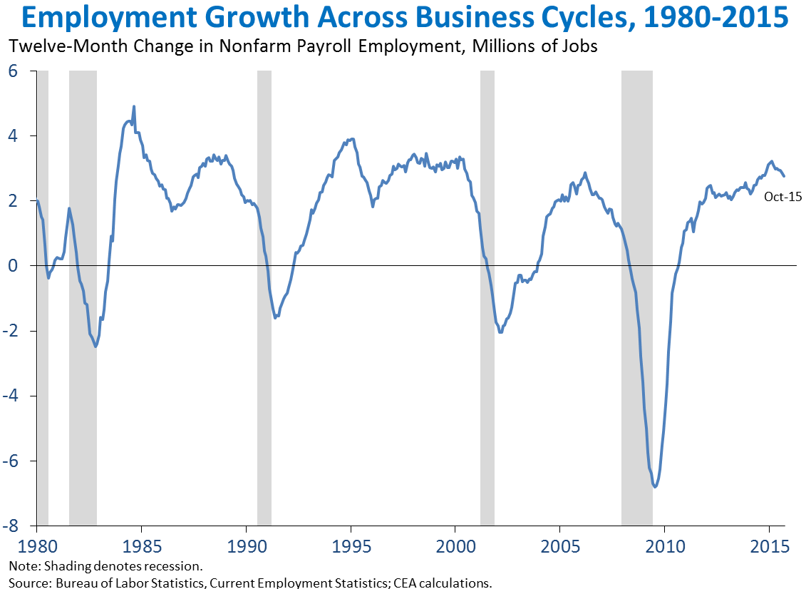 Employment Growth Across Business Cycles, 1980-2015