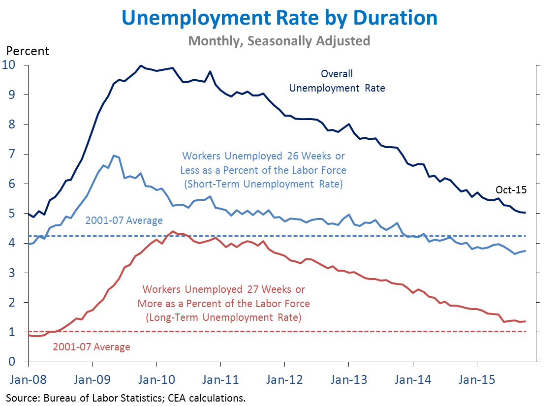 Unemployment Rate by Duration