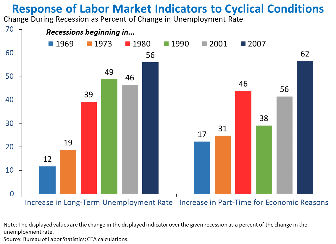 Response of Labor Market Indicators to Cyclical Conditions